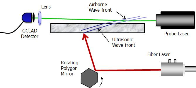 A concept for generating ultrasonic wavefronts with a high powered continuous laser and detecting the waves with GCLAD.