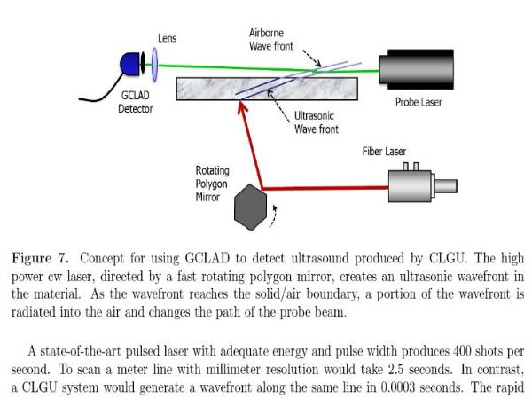 Concept for Continuous Laser Generation of Ultrasound
